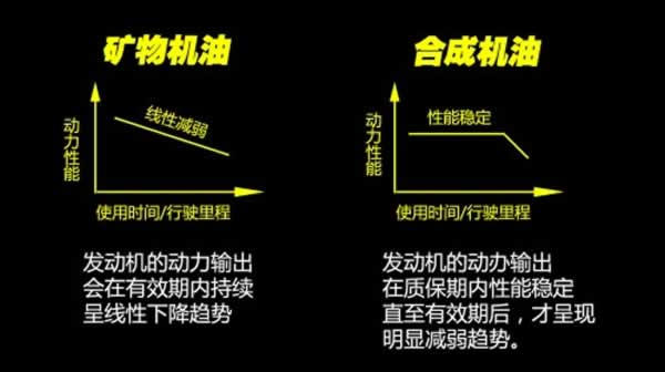普通矿物质润滑油与合成润滑油的区别